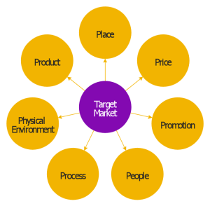 target marketing in business
