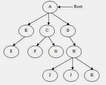 binary search tree code in c#