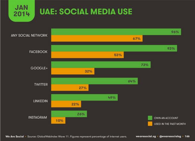 social media statistics uae