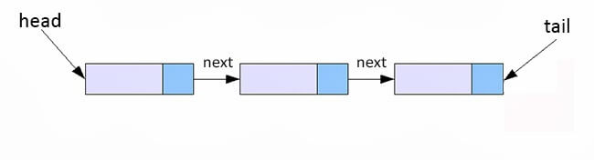 Linked List Implementation in data structure