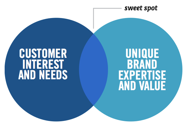 marketing sweet spot