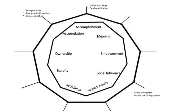 Gamification framework Octalysis