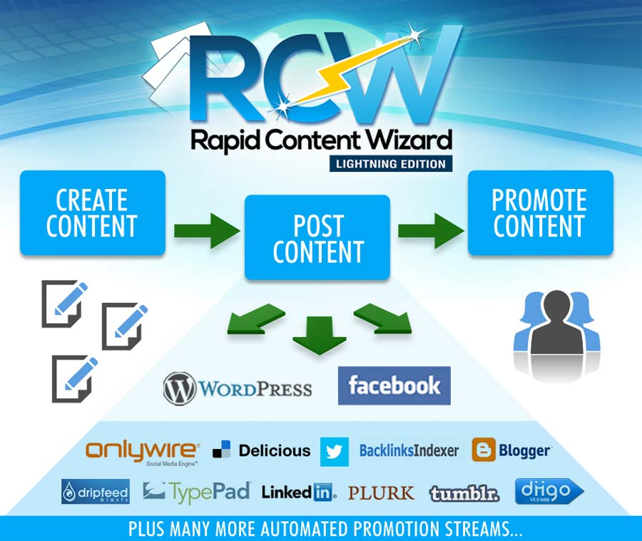 review of rapid content wizard