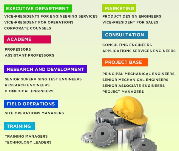 career options for mechanical engineering graduates